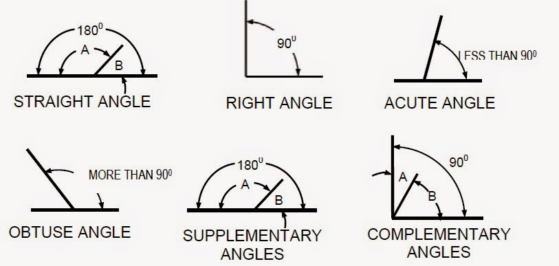 And 2 Right Obtuse Angle Acute Angels 1 2 Has Figure