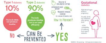اخطر انواع مرض السكر  انواع مرض السكر مرض السكر  Types of Diabetes