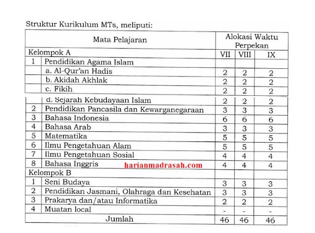 Struktur Kurikulum MTs Sesuai KMA Nomor 184 Tahun 2019