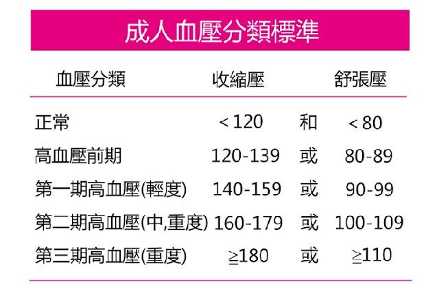 散散記 (No Following): 成人血壓分類標準