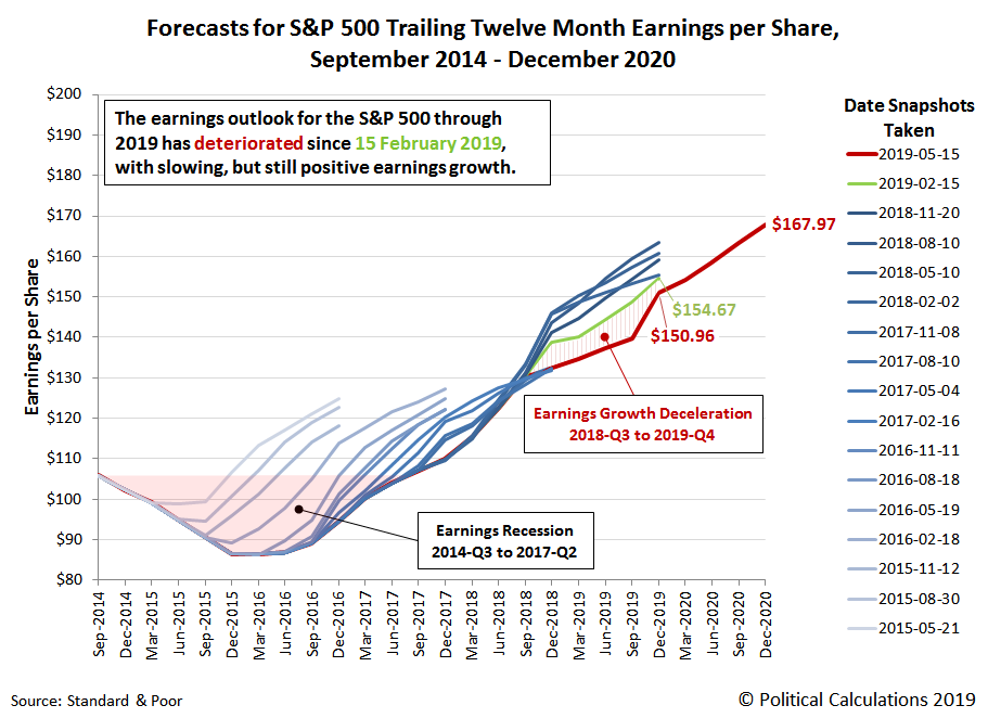 Forecasts for S&P 500 Trailing Twelve Month Earnings per Share, 2014-2020, Snapshot on 15 May 2019