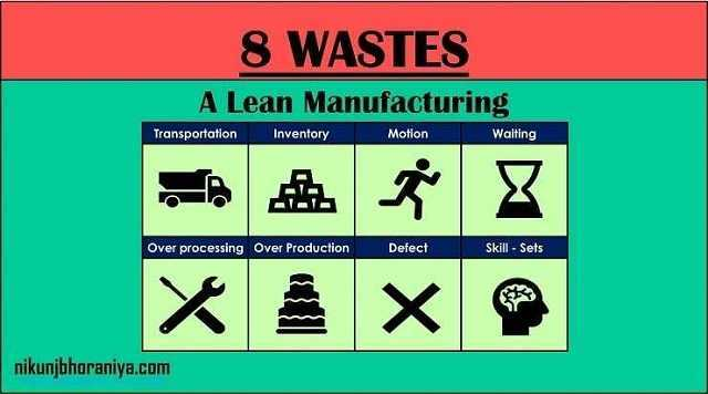 8 Wastes of Lean Manufacturing | 8 Lean Wastes in Lean Manufacturing