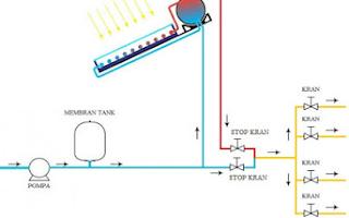 Tips Memasang Instalasi Pipa Air Panas