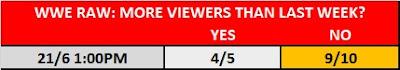22 June WWE Raw TV Prop Bet