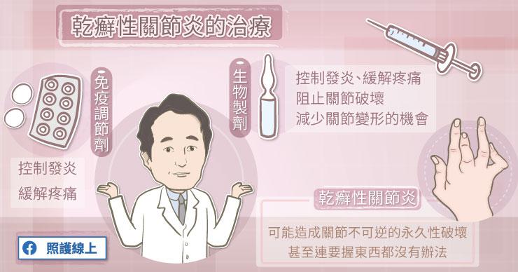 乾癬性關節炎的治療