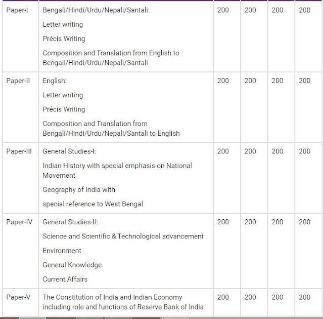 West Bengal WBCS Syllabus 2020-পশ্চিমবঙ্গ পাবলিক সার্ভিস কমিশন (ডাব্লুবিপিএসসি)