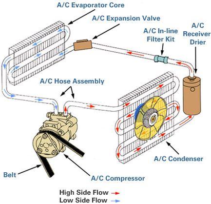 Prinsip kerja AC dan komponen AC