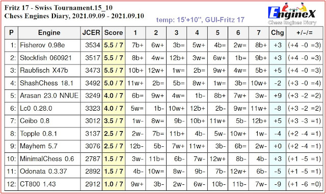 Chess Engines Diary - Tournaments 2021 - Page 13 2021.09.09.Fritz17SwissTournament.15_10