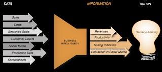 Bagaimana Business Intelligence bekerja