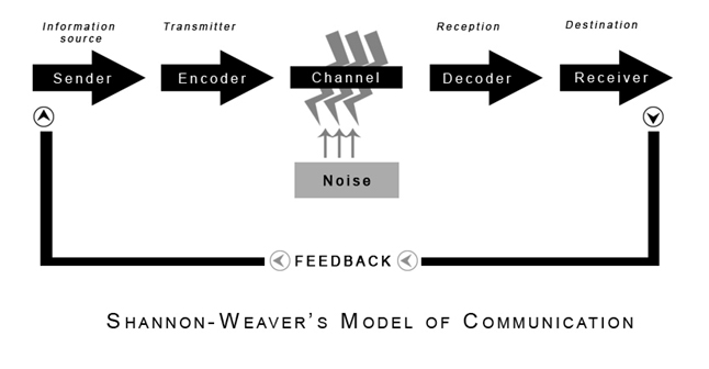 difference between smcr and shannon weaver model of communication