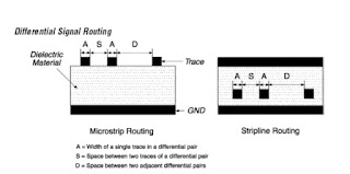 Learn PCB design tips for Differential pair routing