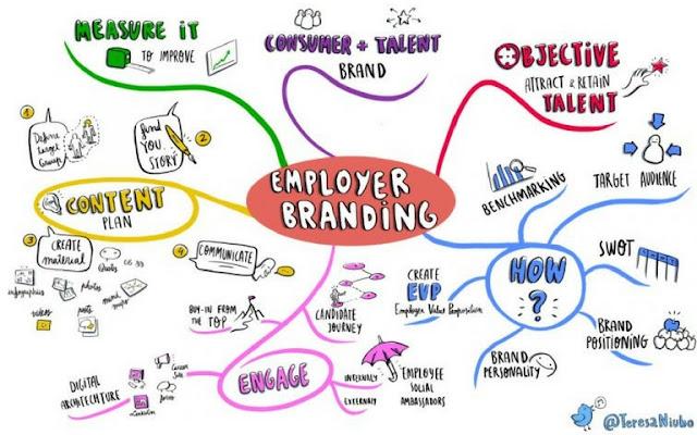 El Employer Branding es la imagen que perciben los empleados de tu empresa