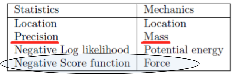 Score Function Statistics