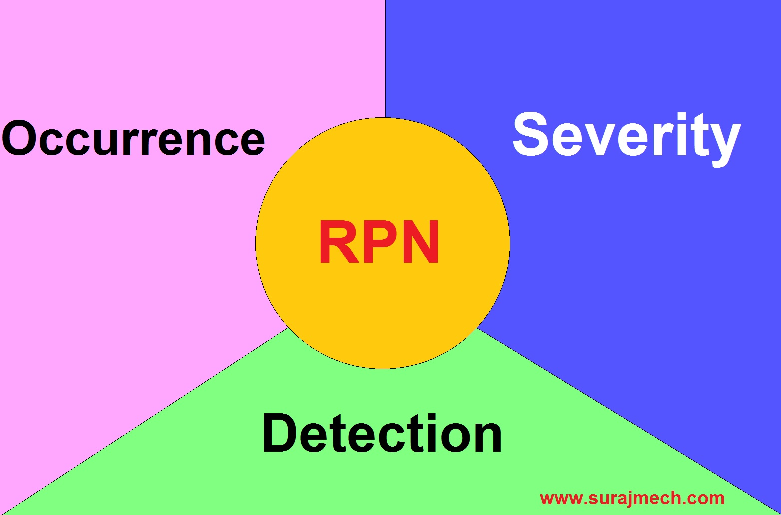 What is Severity, Occurence and Detection?