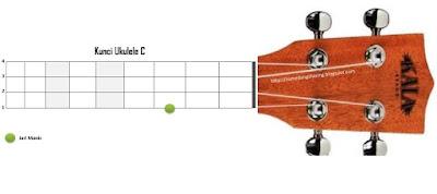 chord kunci C ukelele kentrung