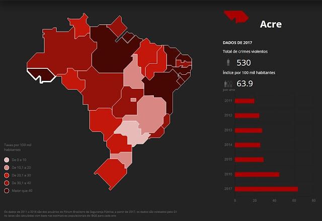 Acre é o segundo estado com maior taxa de mortes violentas do país