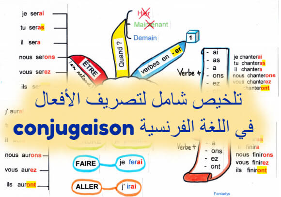تلخيص شامل على شكل خطاطات لتصريف الأفعال conjugaison في اللغة الفرنسية