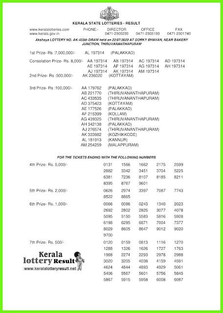 LIVE: Kerala Lottery Result 22-07-2020 Akshaya AK-455 Lottery Result
