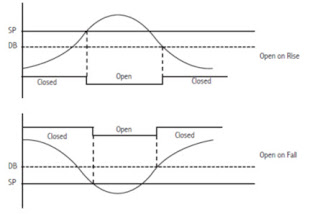Deadband graph