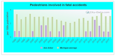 Ann Arbor has lower pedestrian fatalities every year since 1996