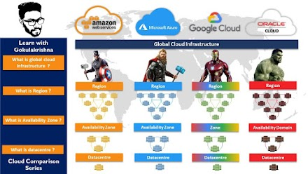 Comparison of Regions, Availability Zones Datacentre | AWS vs Azure vs GCP vs Oracle Cloud | Tamil