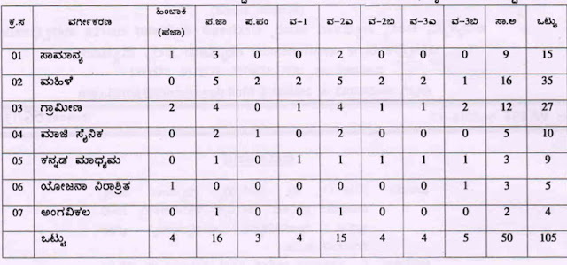 Karnataka Revenue Department Recruitment