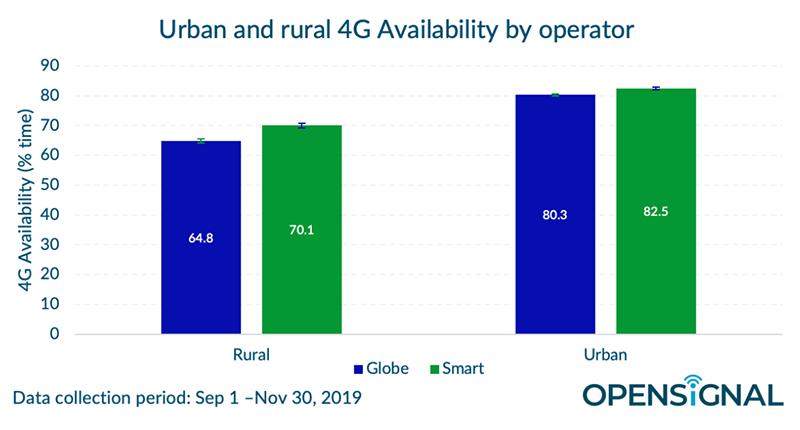 Data from September 1 to November 30, 2019