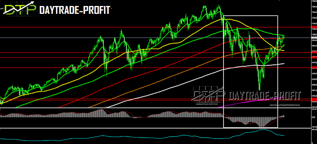 NASDAQ technical analysis