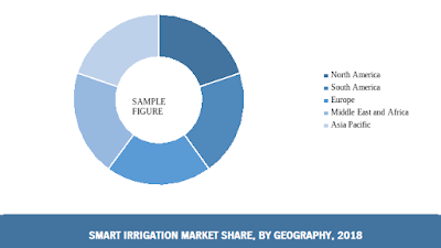 global smart irrigation market share by region
