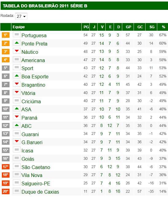 Blog Diniz K 9 Campeonato Brasileiro Serie B