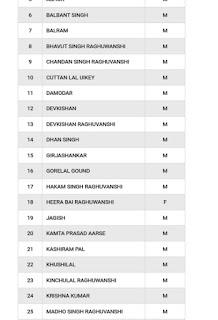 pm kisan samman nidhi yojana list 2019 |  प्रधानमंत्री किसान सम्मान निधि योजना लिस्ट कैसे देखें |