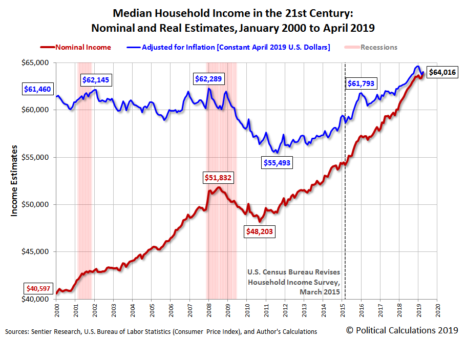Median Household Income in the 21st Century: Nominal and Real Estimates, January 2000 to April 2019