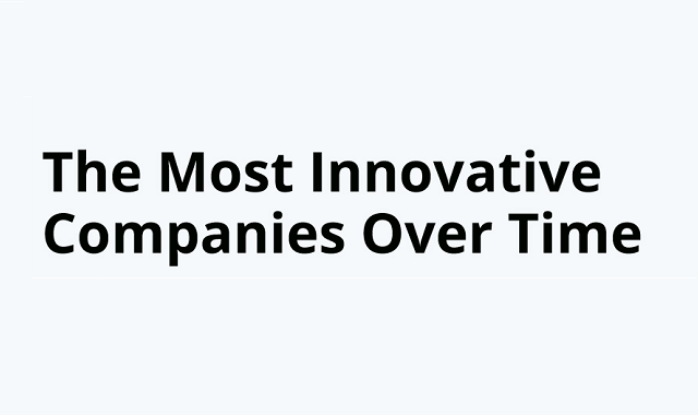 The most innovative companies of the world ranked