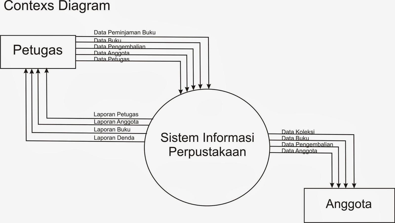 my article: Laporan Analisis Perancangan Sistem Perpustakaan