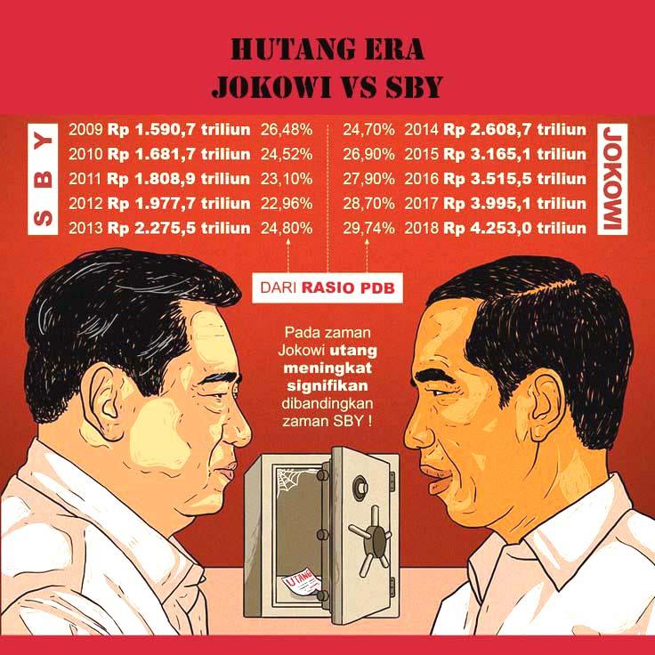 Bandingkan Utang Era SBY dan Jokowi, Indef Ingatkan Beban Berat Generasi Berikutnya