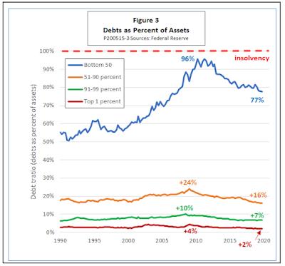 Como a dívida das famílias ameaça a recuperação 5