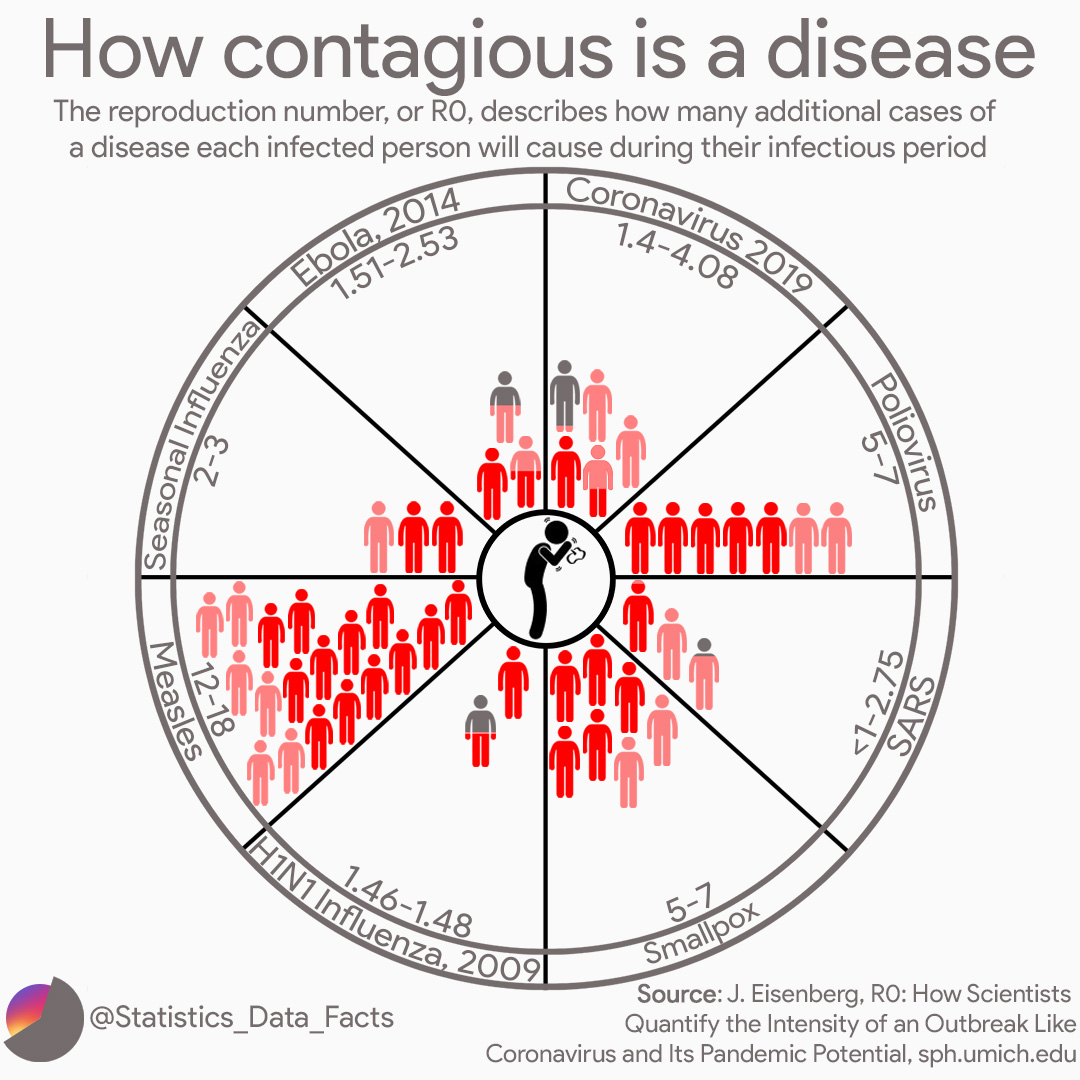 How contagious is a disease?