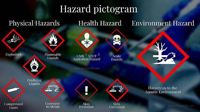 Hazard Pictogram