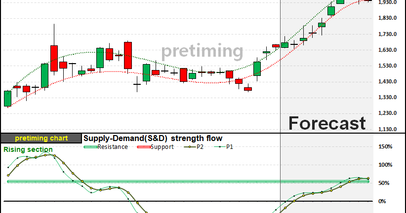 pretiming: TSLA. Daily (Tesla, Inc.) TSLA stock price ...