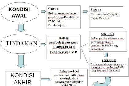 Sistematika Proposal PTK :Kerangka Teoretis dan Hipotesis Tindakan