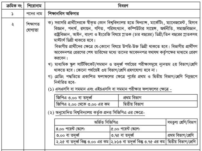 Grameen Bank Trainee Officer Circular 2020 | Huge Post