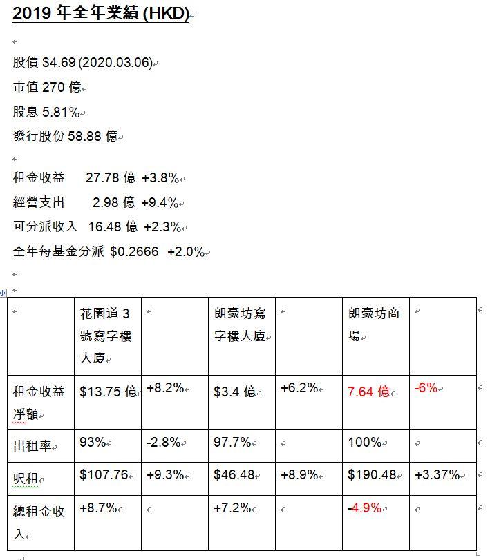 香港財經R : 香港財經R 投資日誌 - 收費版 2020.03.07 2778冠君産業信託