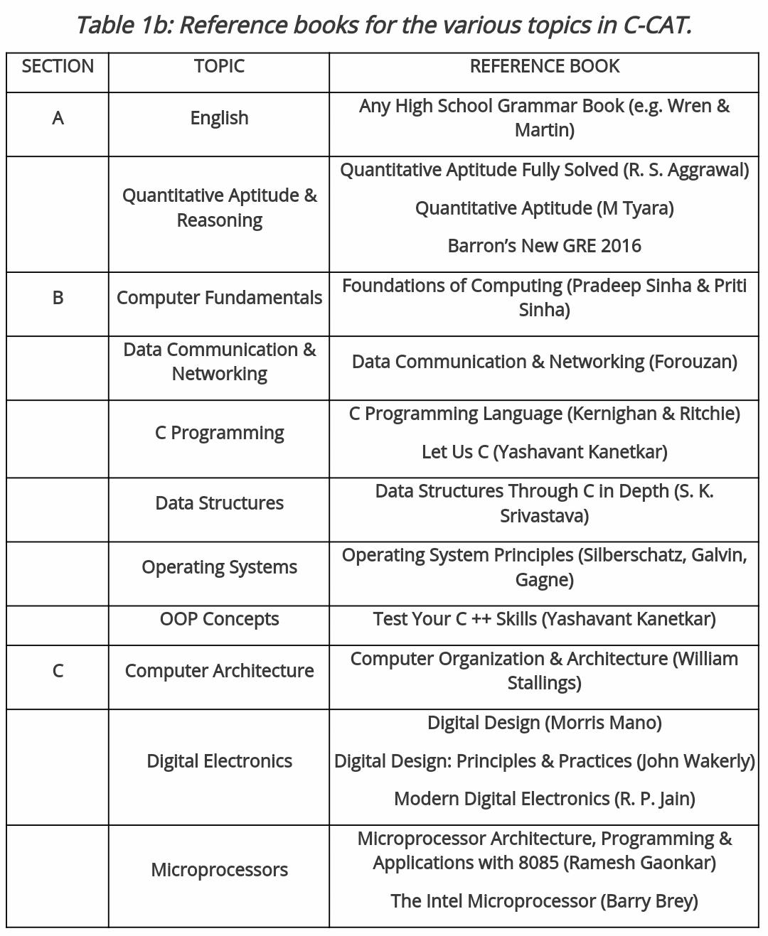 CCAT STUDY MATERIAL FOR CDAC ENTRANCE EXAM | CCAT | A4U