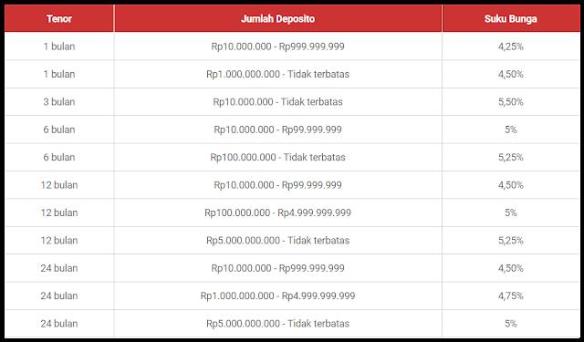 Bunga Tabungan Deposito Bank BNI