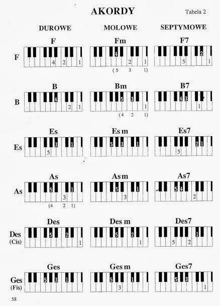 "<img alt=""Tabela akordów"" src=""tabela- akordów.jpg"" />"