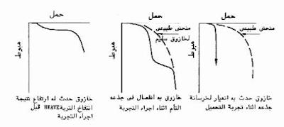 تحليل نتائج رصد بيانات تجربة التحميل