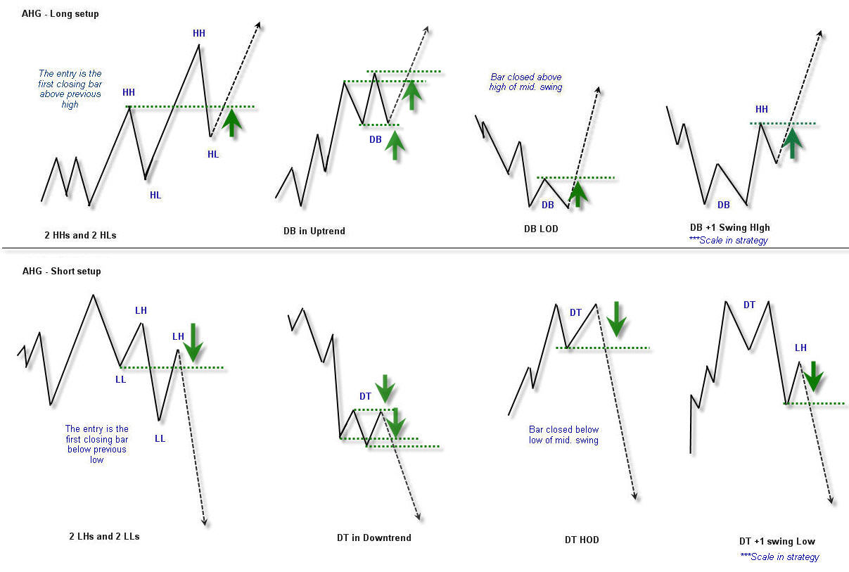 Forex patterns and probabilities trading strategies for trending