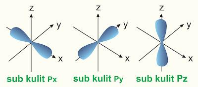 bentuk orbital p - tigadimensi