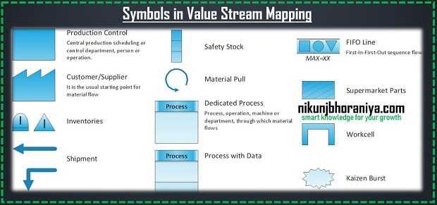 Value Stream Mapping Study Symbols