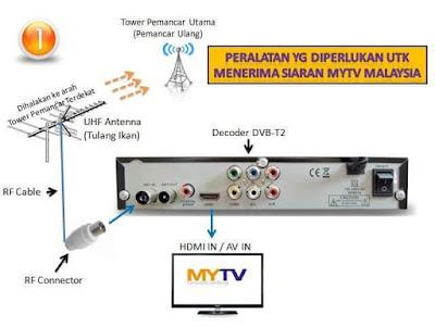 Panduan Pemasangan Dekoder MYTV Dengan Mudah